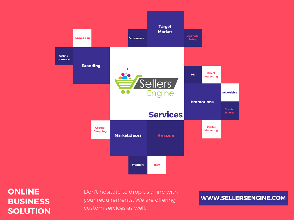 Services Solutions Mind map, Mind map