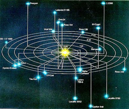 Map of stars in the neighborhood of the Sun; circle has ...