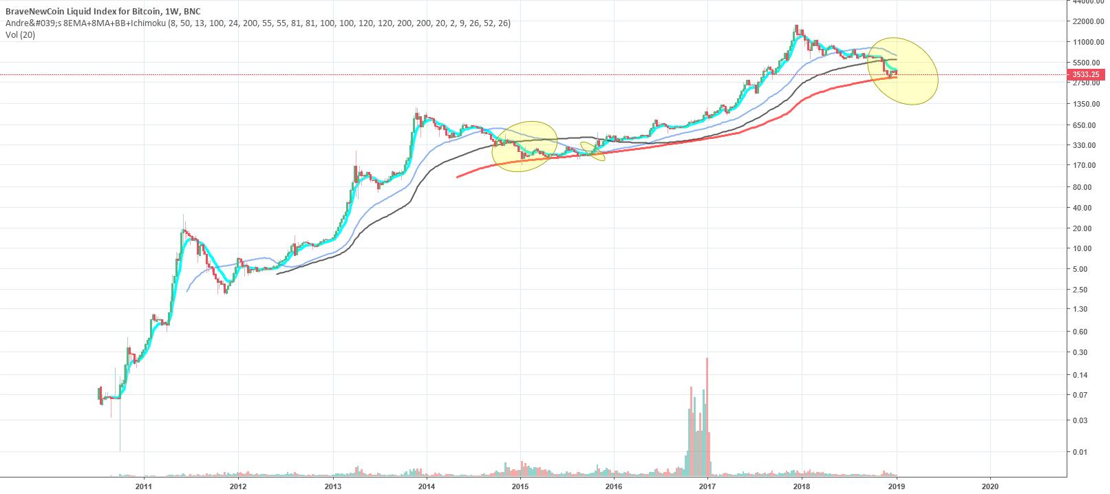 market cap bitcoin ma a bitcoin fizetési rendszer gazdasági elemzése