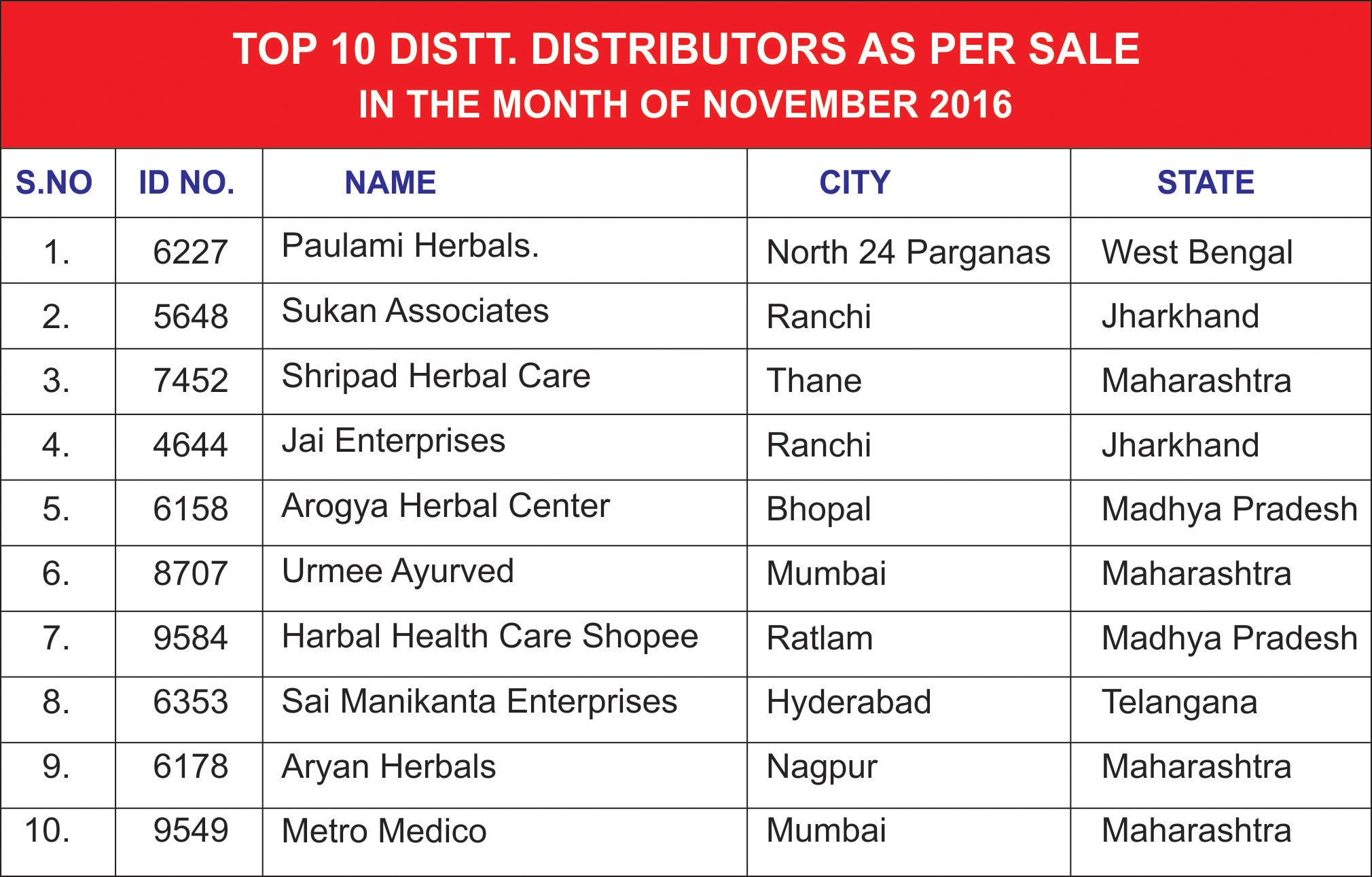 Here are the lists of top 10 #district #distributor as per #sale in ...