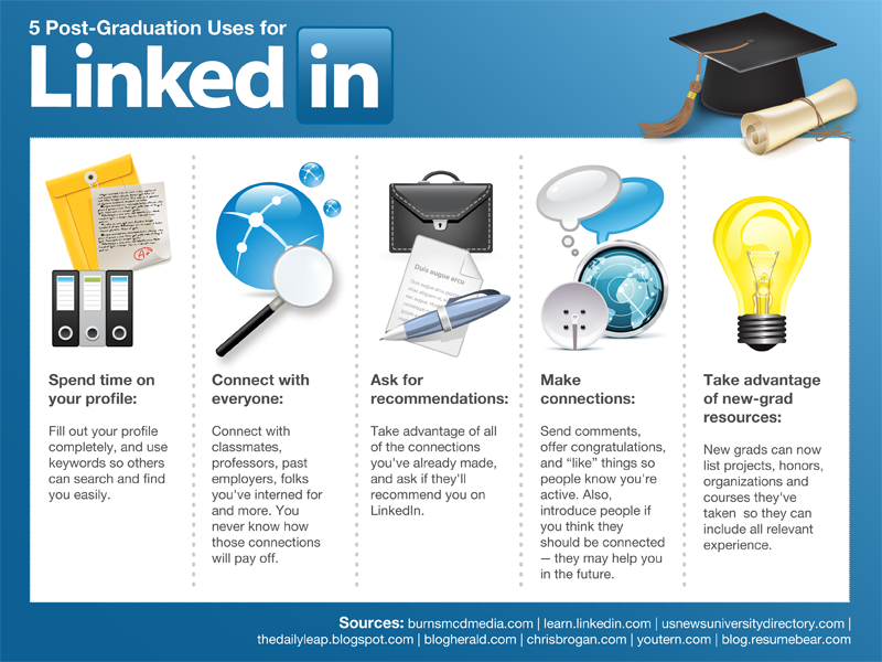 great article on how to use linkedin by joshua waldman everything i teach in my job searchcollege - Linkedin Jobs Search Finding Jobs Using Linkedin