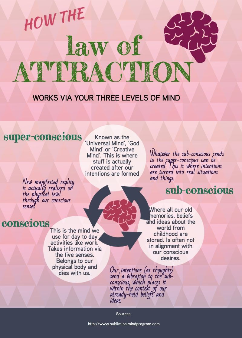 the law of attraction made simple pdf