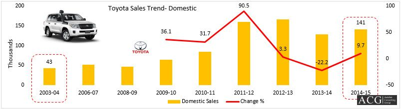 Toyota has shown tremendous growth since 2003-04 to 2014-15 It - sales analysis