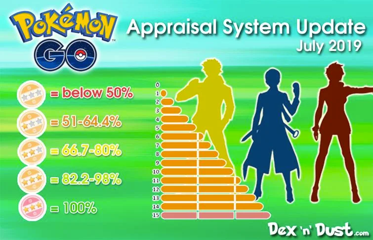 New Appraisal Infographic TheSilphRoad Pokemon