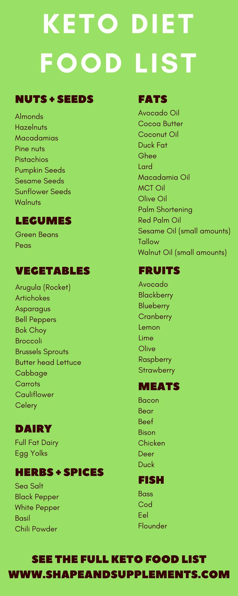 Keto Diet Food List What To Eat On A Keto Diet Keto Ketodiet