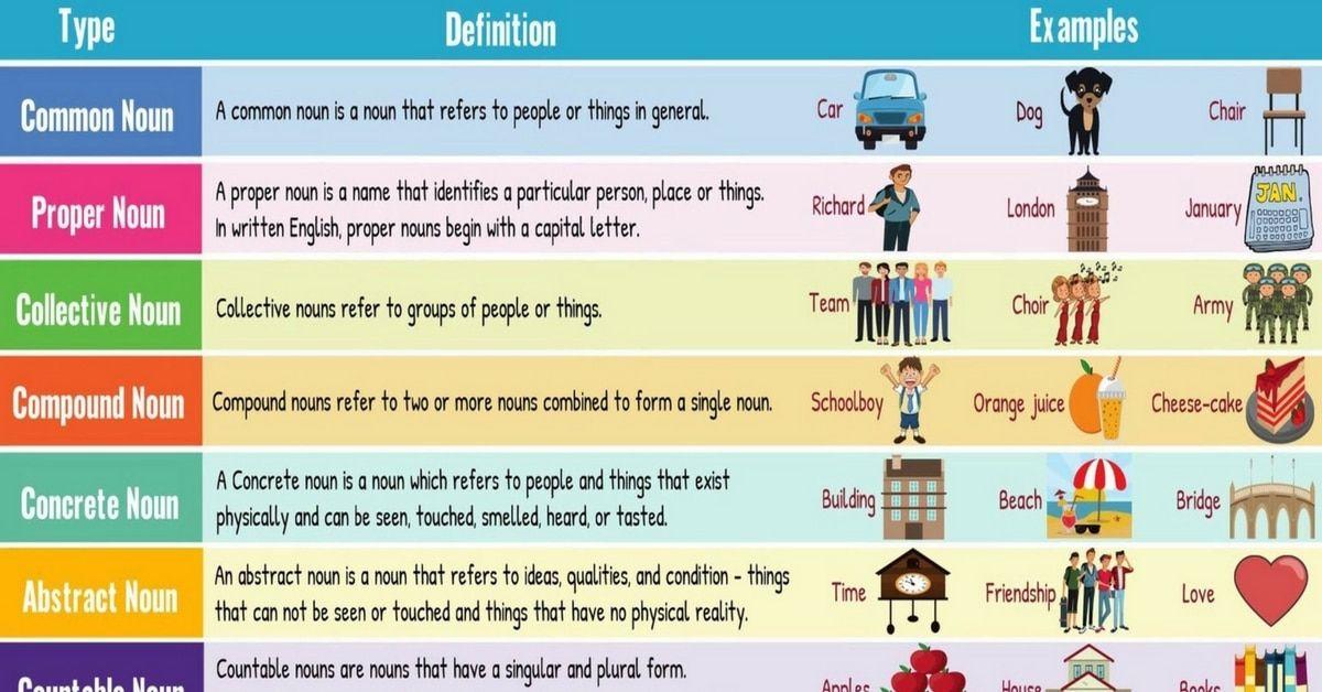 how to identify a noun