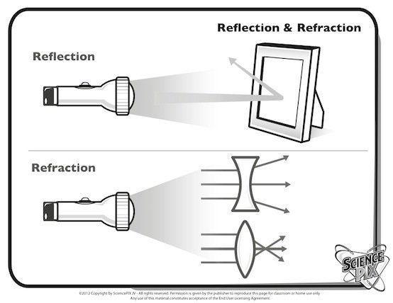 Ks2 Science Light And Sound Resources Light Sound Hear See Reflection And Refraction Refraction Reflection
