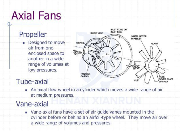 Main Components Of A Fan : The main parts of axial flow fan is impeller casing