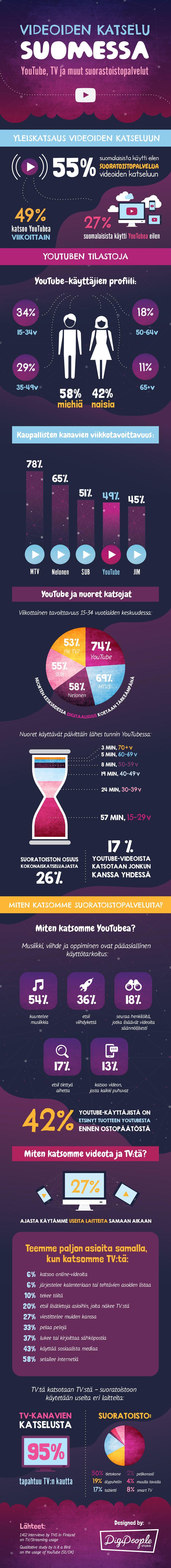 VIDEOIDEN KATSOMINEN SUOMESSA INFOGRAAFI - Videoiden katselu Suomessa Infograafi - YouTube, TV ja muut suorastoistopalvelut