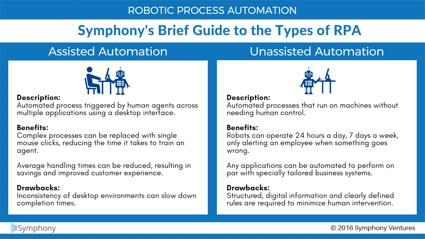 Symphony Types Of Rpa