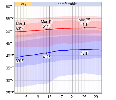 Average Weather In March For San Diego, California, USA
