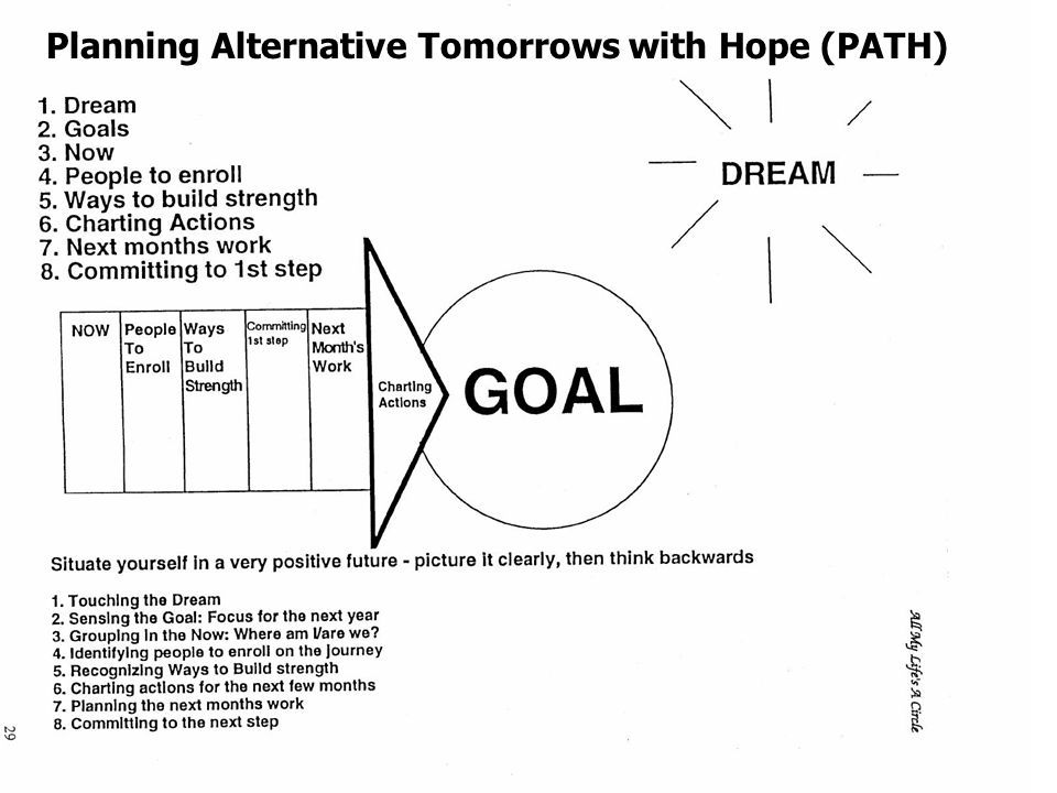 Image Result For Planning Alternative Tomorrows With Hope Work