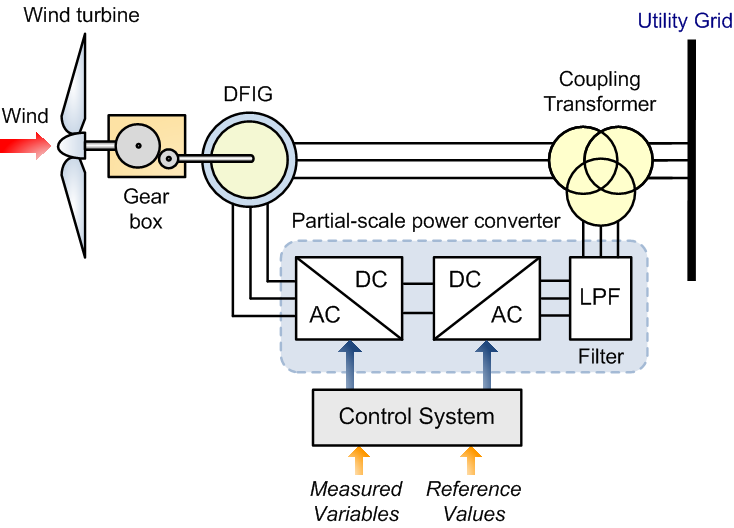 direct energy conversion system Are you looking for direct energy conversion systems ppt  get details of direct energy conversion systems pptwe collected most searched pages list related with direct energy conversion systems ppt and more about it.