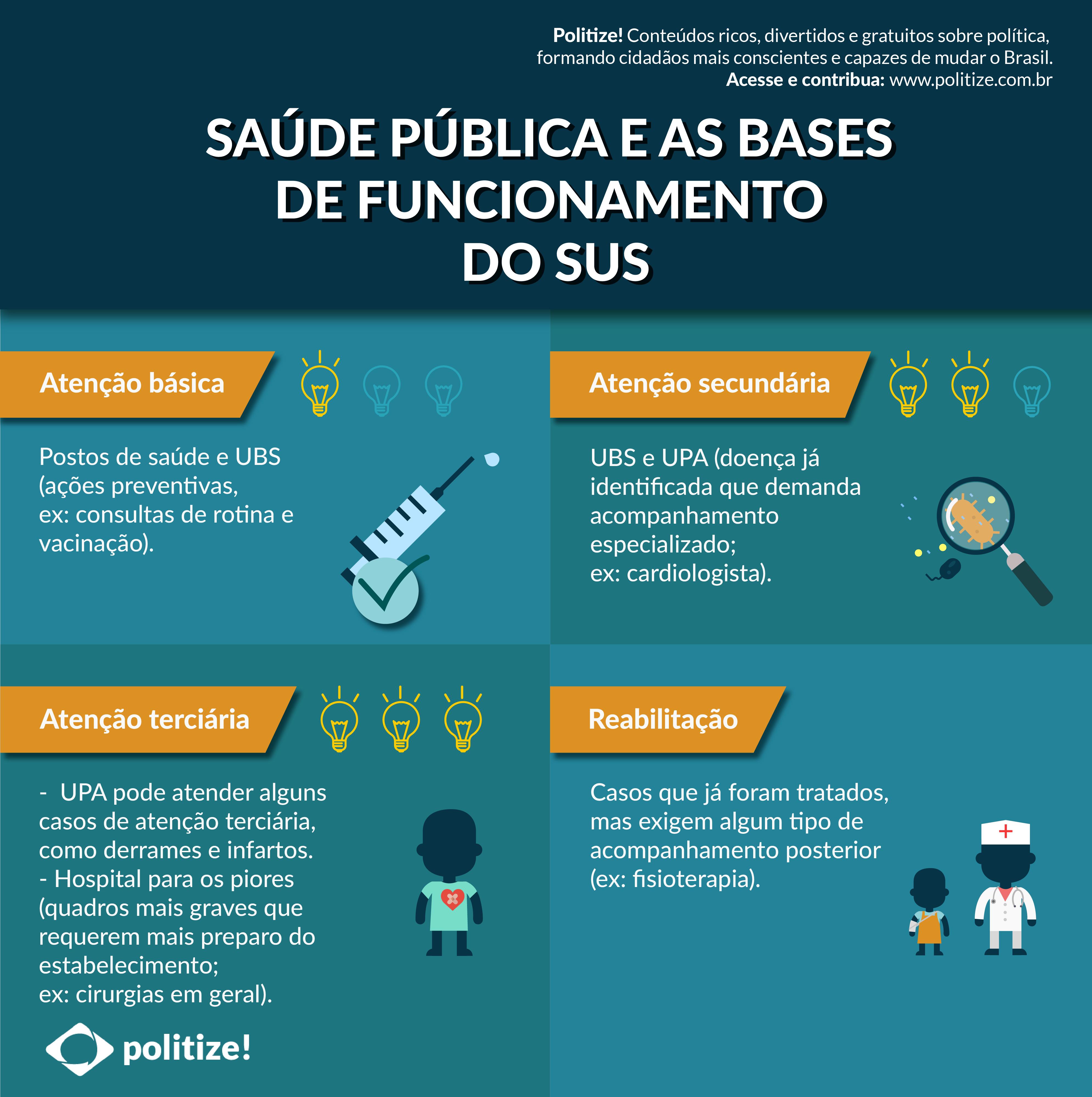 Saúde pública e as bases de funcionamento do SUS | Saúde ...
