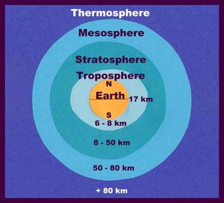 The Earth S Atmosphere Elementary Science Science Activities