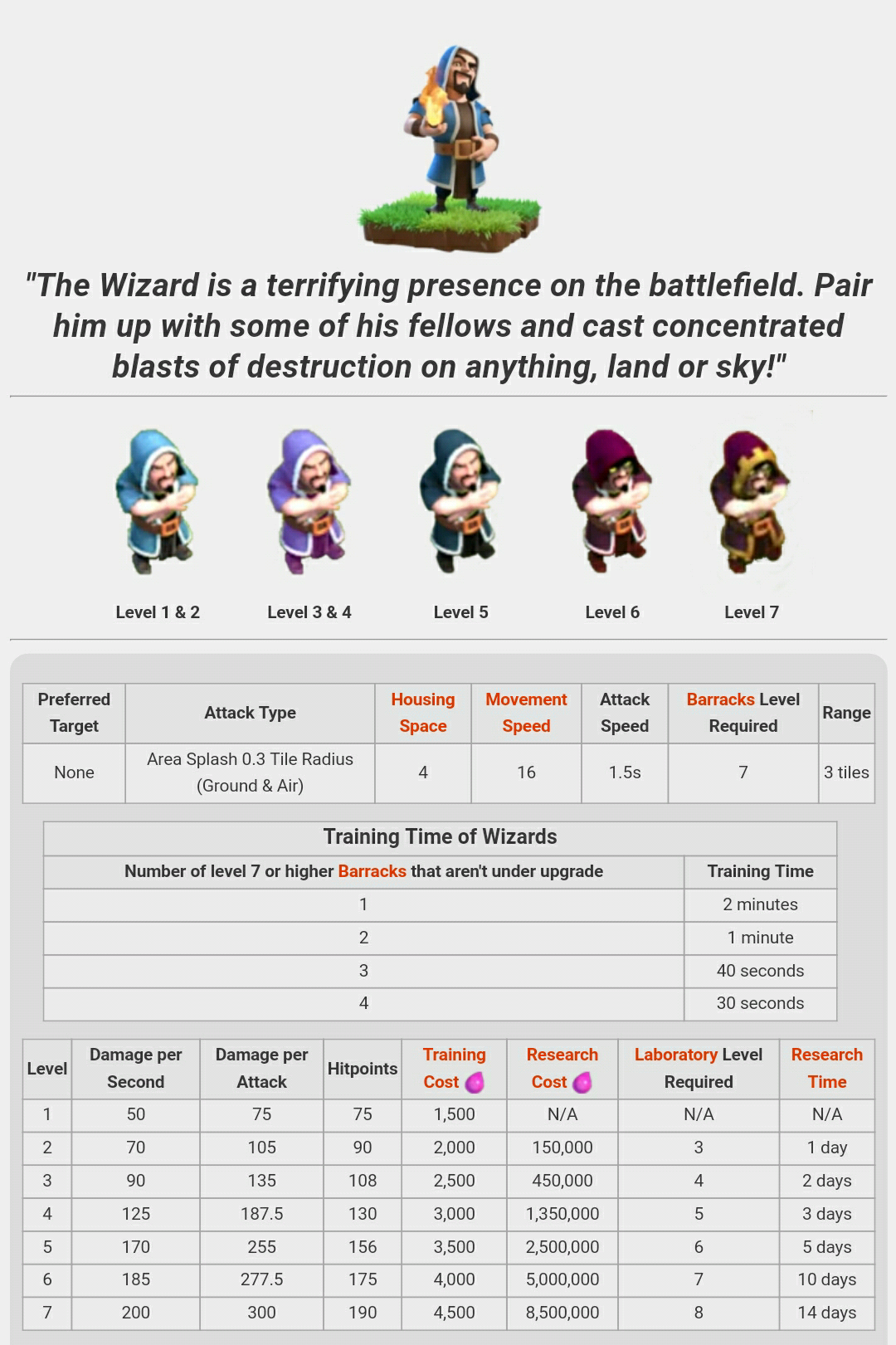 Troops: Wizard  | Clash Of Clans: Upgrades | Clash of clans