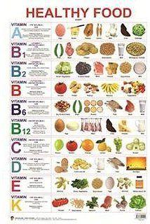 Best vitamins food poster google search also vitamin  chart winstudent nutrient source rh pinterest
