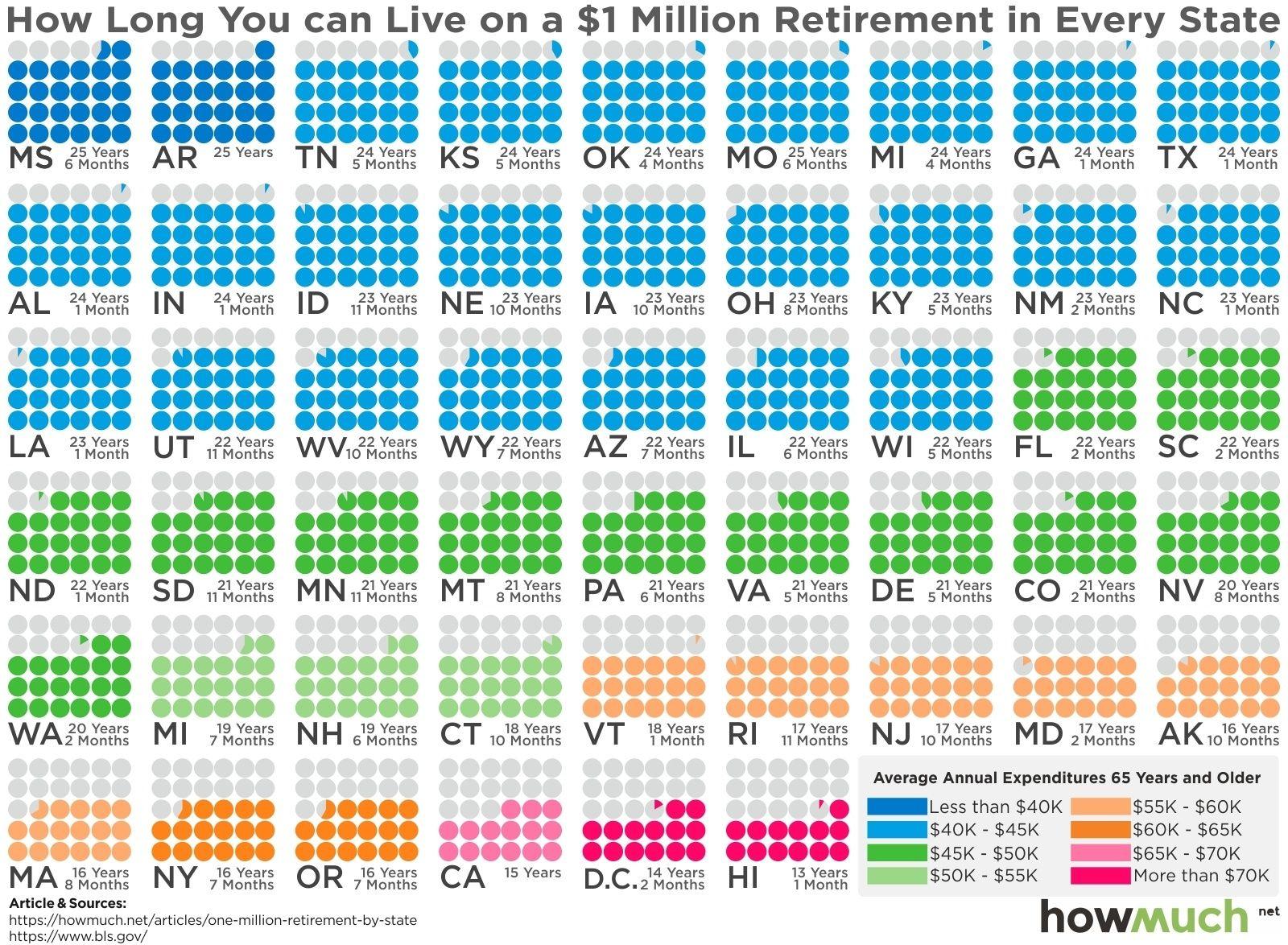 Got 1 Million To Retire Here S How Long It Will Last By U S