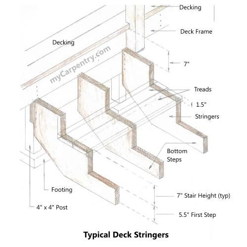 Best Building Stairs With Images Deck Stairs Building A 400 x 300