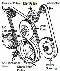 Image result for 2001 yukon xl 1500 5.3l v8 engine diagram
