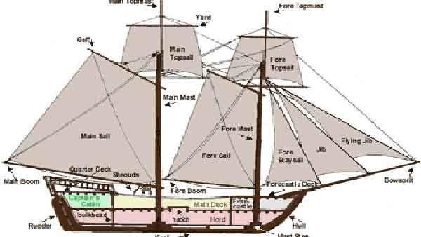 1800s Ship Plans