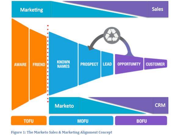 marketo Digital Marketing, Social Media \ Content Marketing - copy blueprint social media marketing agency