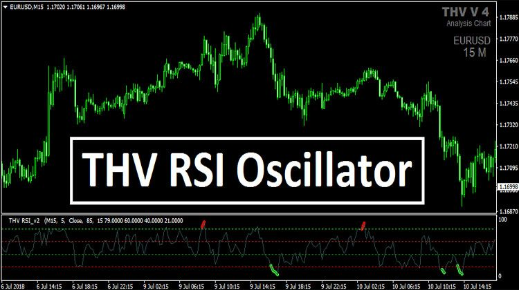Thv Rsi Oscillator Acceptance Chart