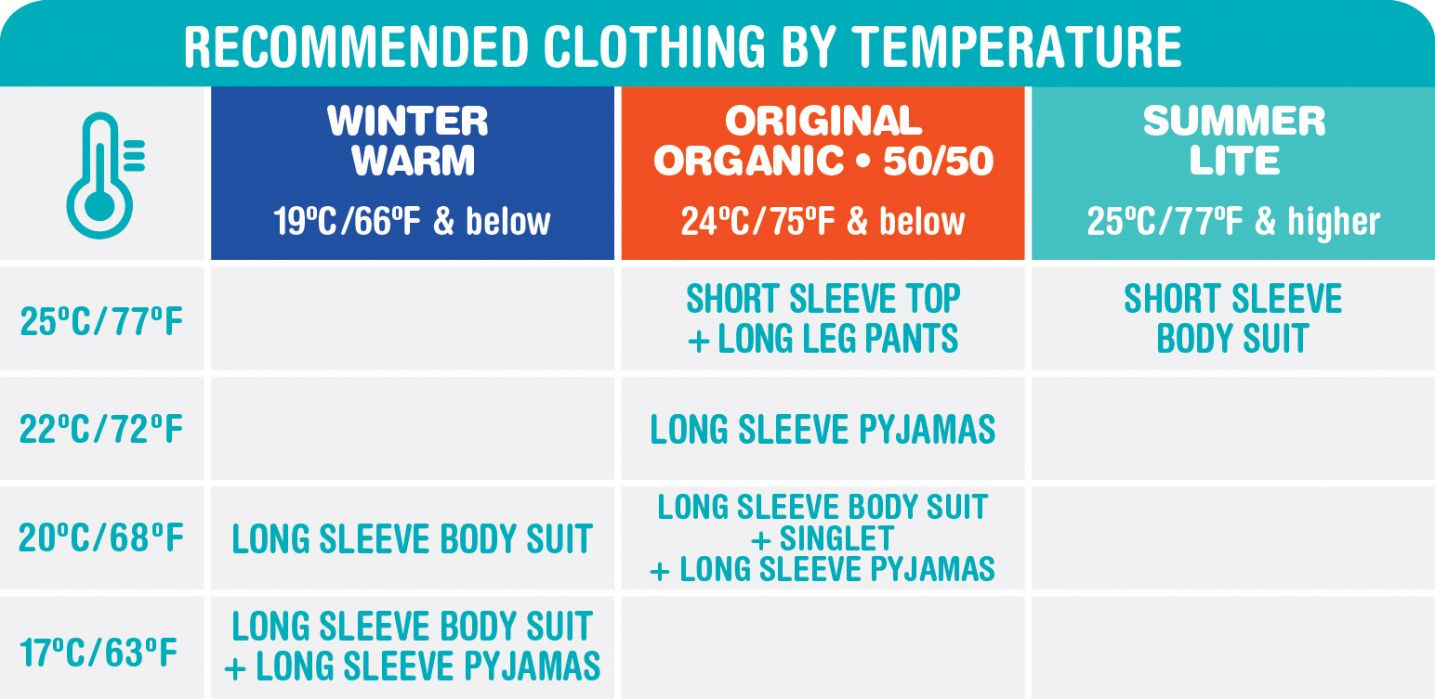 20 What Is The Right Room Temperature For A Newborn Baby Best Paint To Paint Furniture Check More Love To Dream Swaddle Cool Baby Stuff Long Sleeve Bodysuit