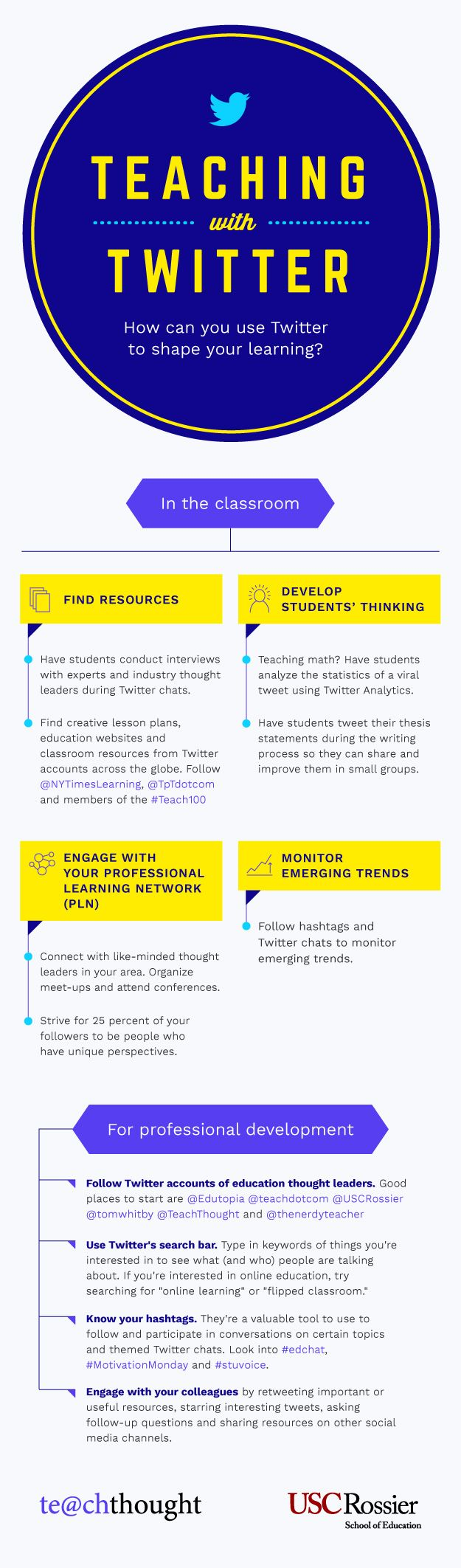 It's no secret that teachers are turning to social media to inform their own professional development. How can you use Twitter to share your DIY learning? This infographic from USC Rossier an…
