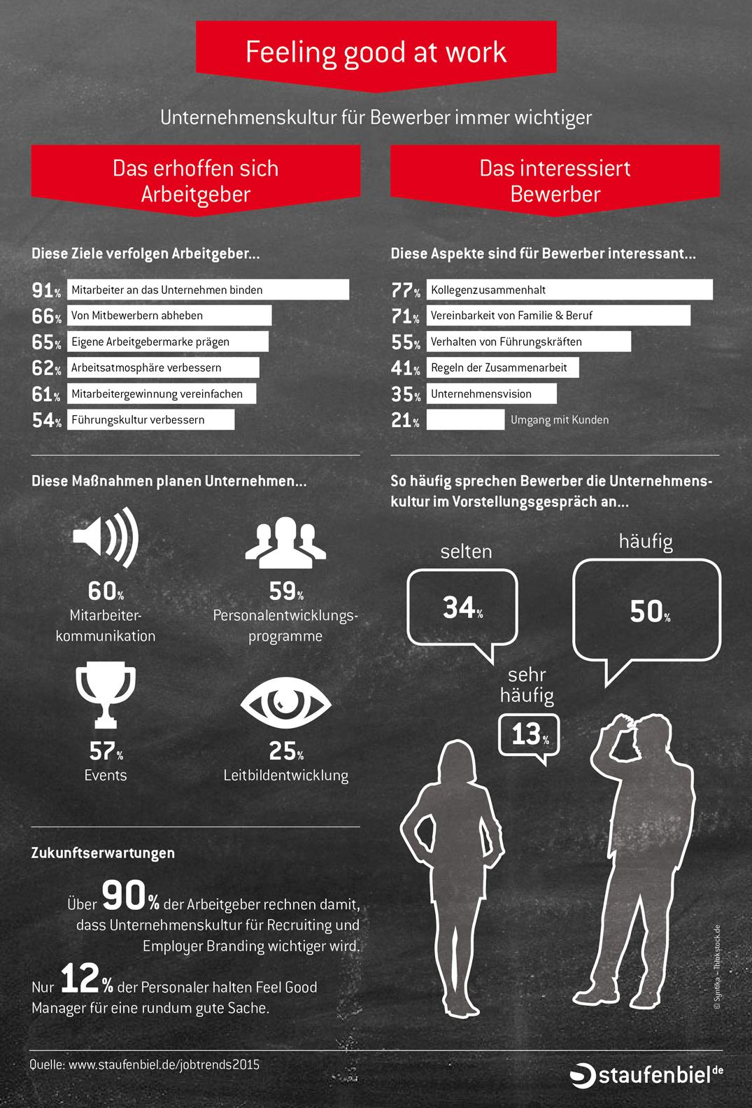 Was Erwartest Du Von Einem Unternehmen Bei Dem Du Dich Bewirbst Infografik Bewerbung Unternehmenskultur Job Employ Employer Branding Unternehmungen Job