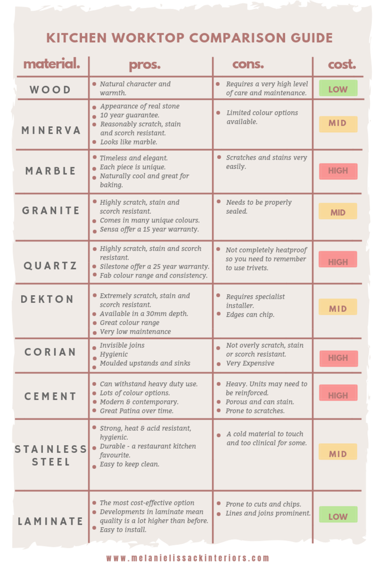 Kitchen Countertop Comparison Chart Choose The Right Worktop For Your Kitchen With My Worktop