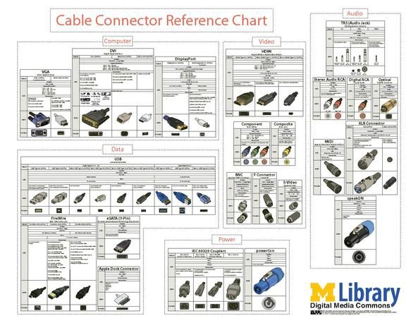 Image Result For Cable Connector Types