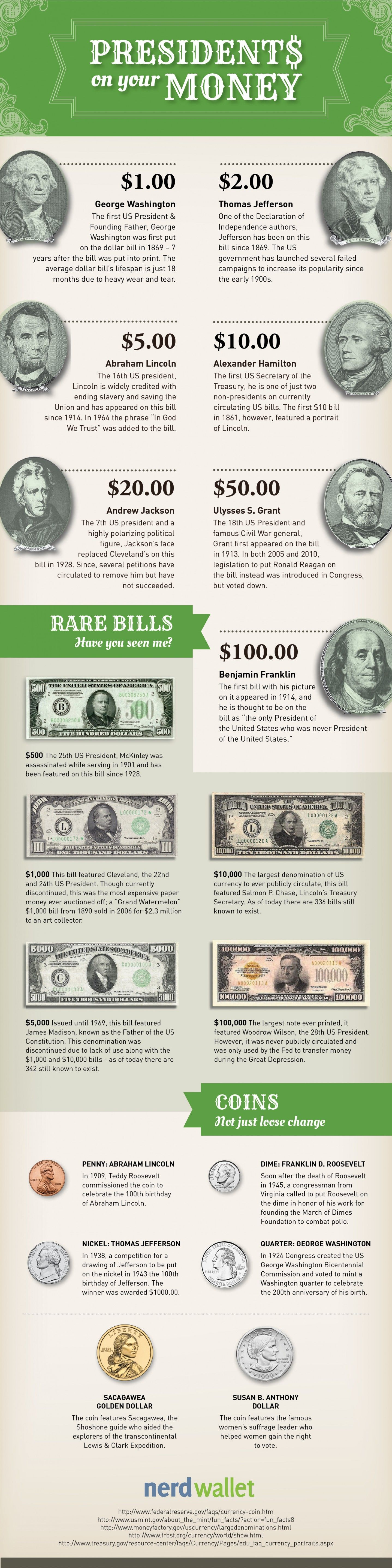 In Honor Of U S President S Day Nerdwallet Researched