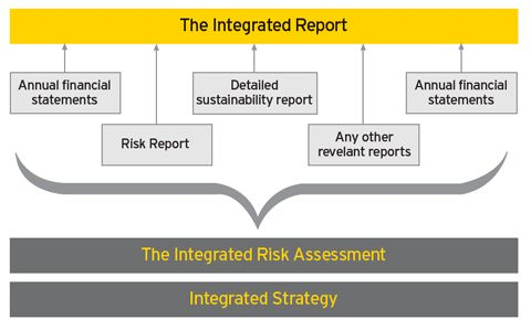 Strategy to Execution Lifecycle #Infographic Planificación - risk assessment report
