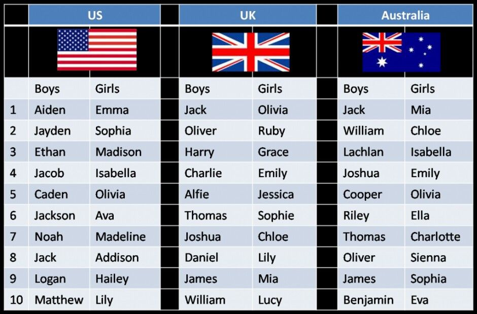 Which is the best usa name? Sophia! Ok answer on comments.