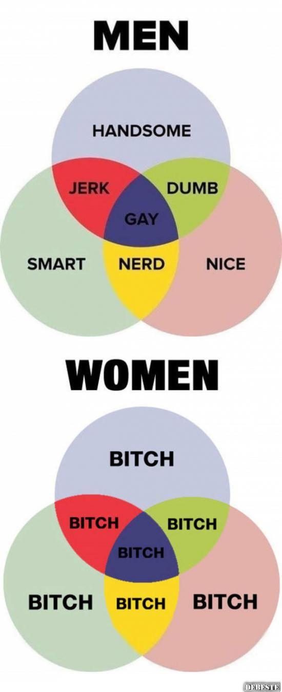 Männer vs. Frauen | Nerd, Männer vs frauen, Lustige bilder