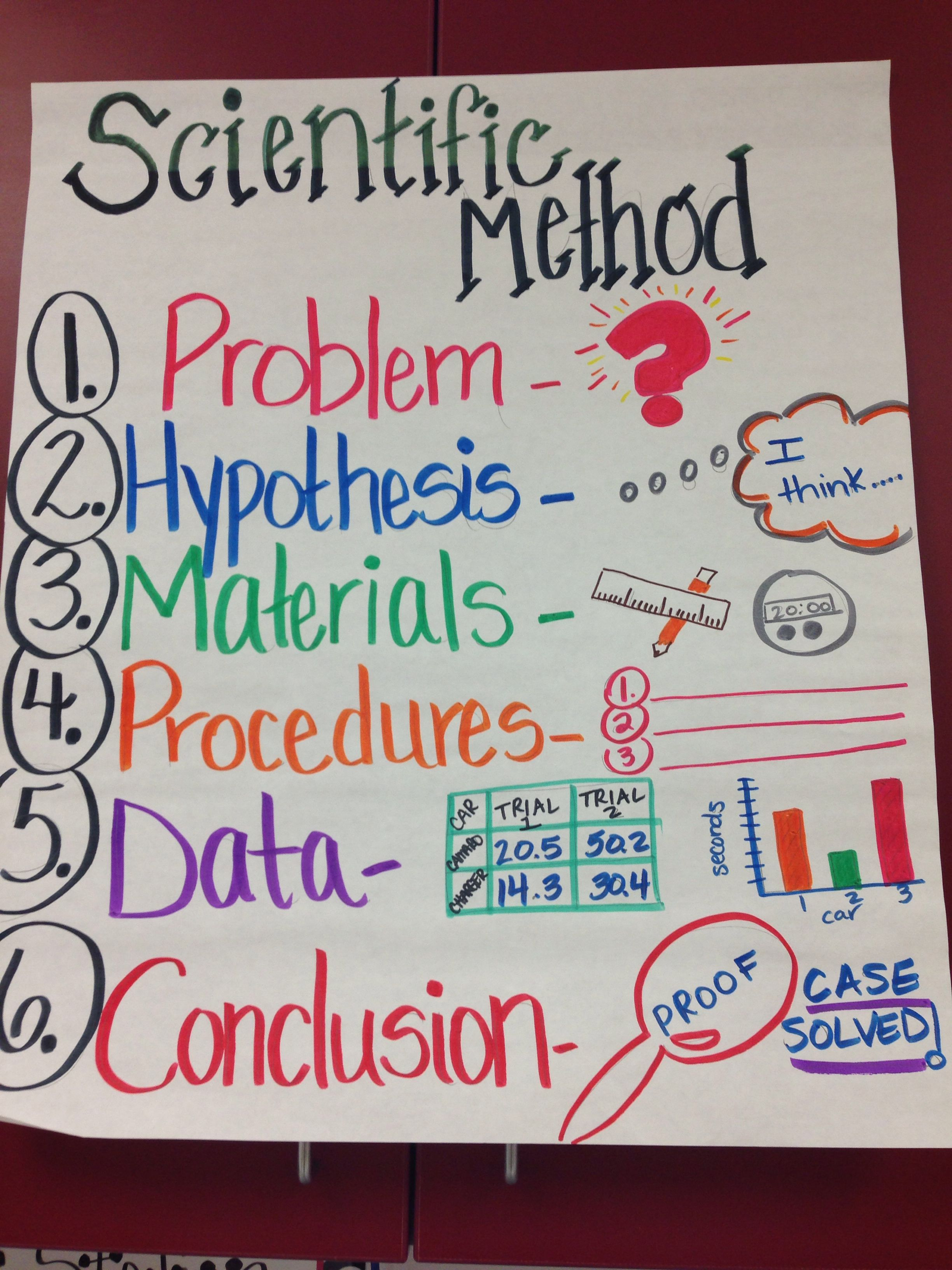 Scientific Method Anchor Chart
