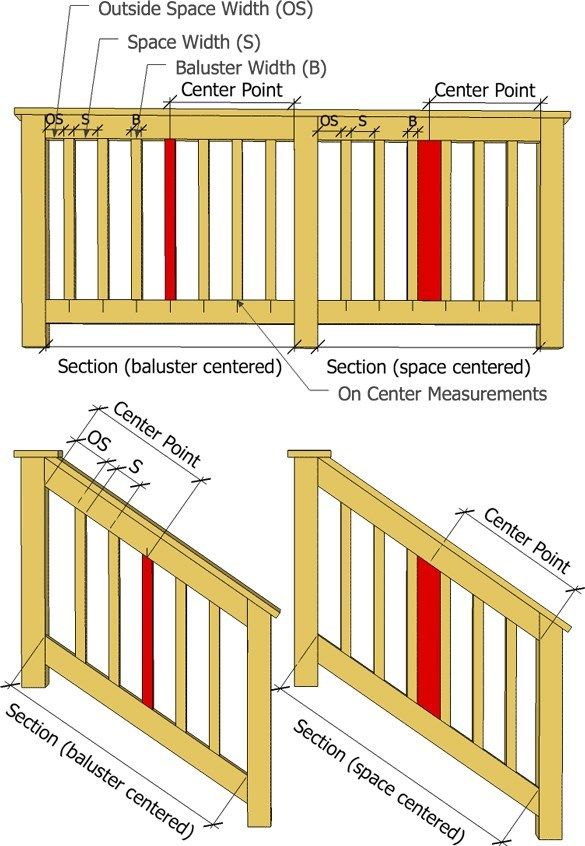 Baluster Spacing Calculator Decks Com Online Calculator To Project How Many Balusters Will Be Needed A Baluster Spacing Deck Railing Design Deck Balusters
