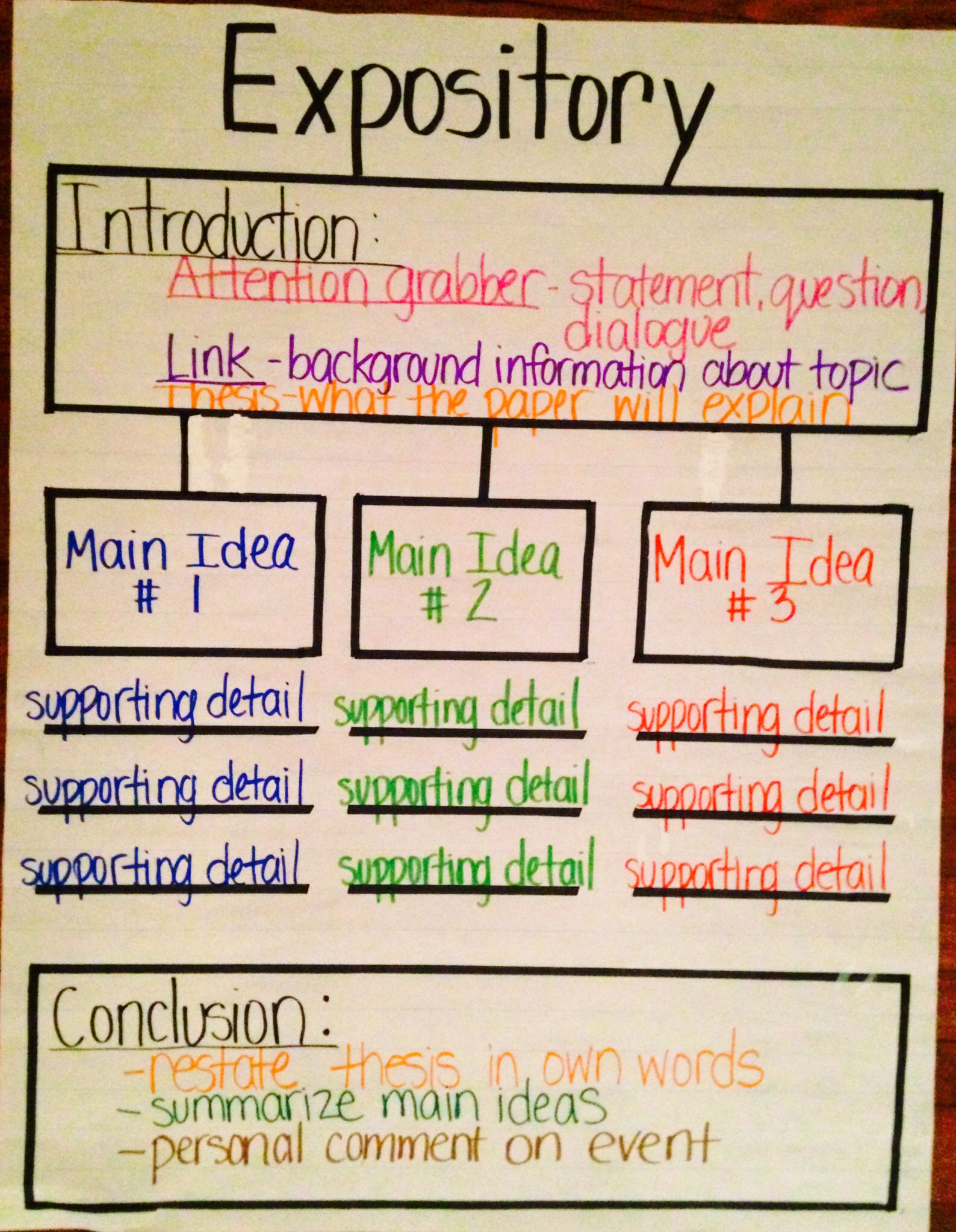 Expository Thinking Map