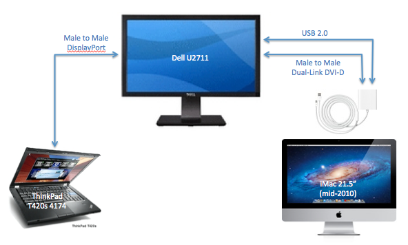Solution: most likely I will buy the Dell U2711. After the Samsung S27A850D, currently unavailable, the U2711 seems to be the best performer for the price. I will connect the ThinkPad via DisplayPort and the iMac via Dual-Link DVI-D + Apple Mini DisplayPort to Dual-Link DVI Adapter. Both cables come with the monitor. I will also connect the USB port on the adapter to the USB input on the monitor, and gain 3 more USB 2.0 ports for my iMac. All for $998!