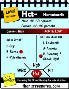 hematocrit cbc complete blood count hematocrit wbc platelets hgb hct bmp  chem7 fishbone diagram the blood book hyponatremia sodium lab value blood