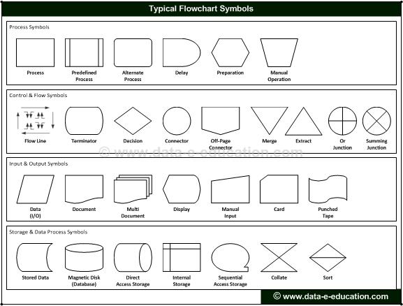 flowchart symbol flow chart productivity process flow. Black Bedroom Furniture Sets. Home Design Ideas
