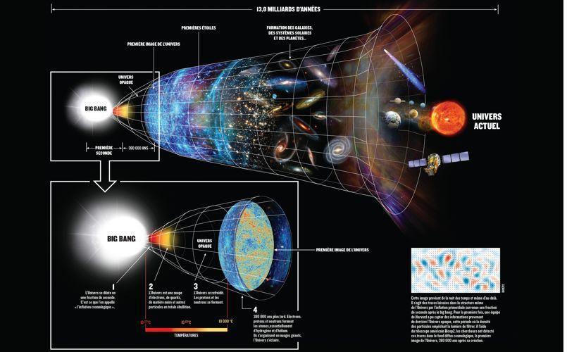 Incroyable Decouverte Sur La Genese De L Univers