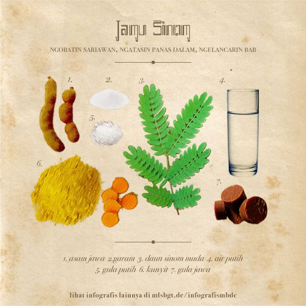 Infografis Khasiat Jamu Dan Resepnya Obat Alami Minuman Detoks Minuman Sehat