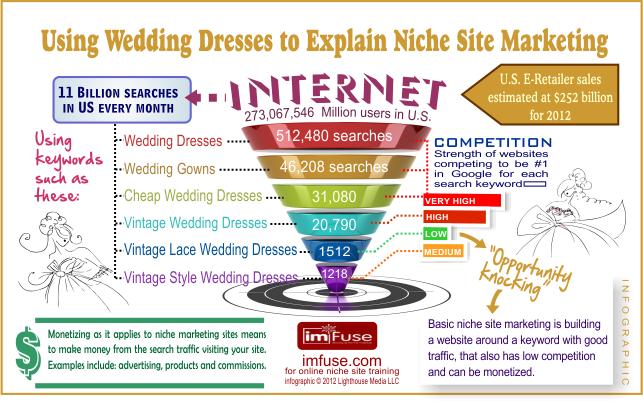 Im Fuse Infographic Using Wedding Dresses To Explain Niche Site