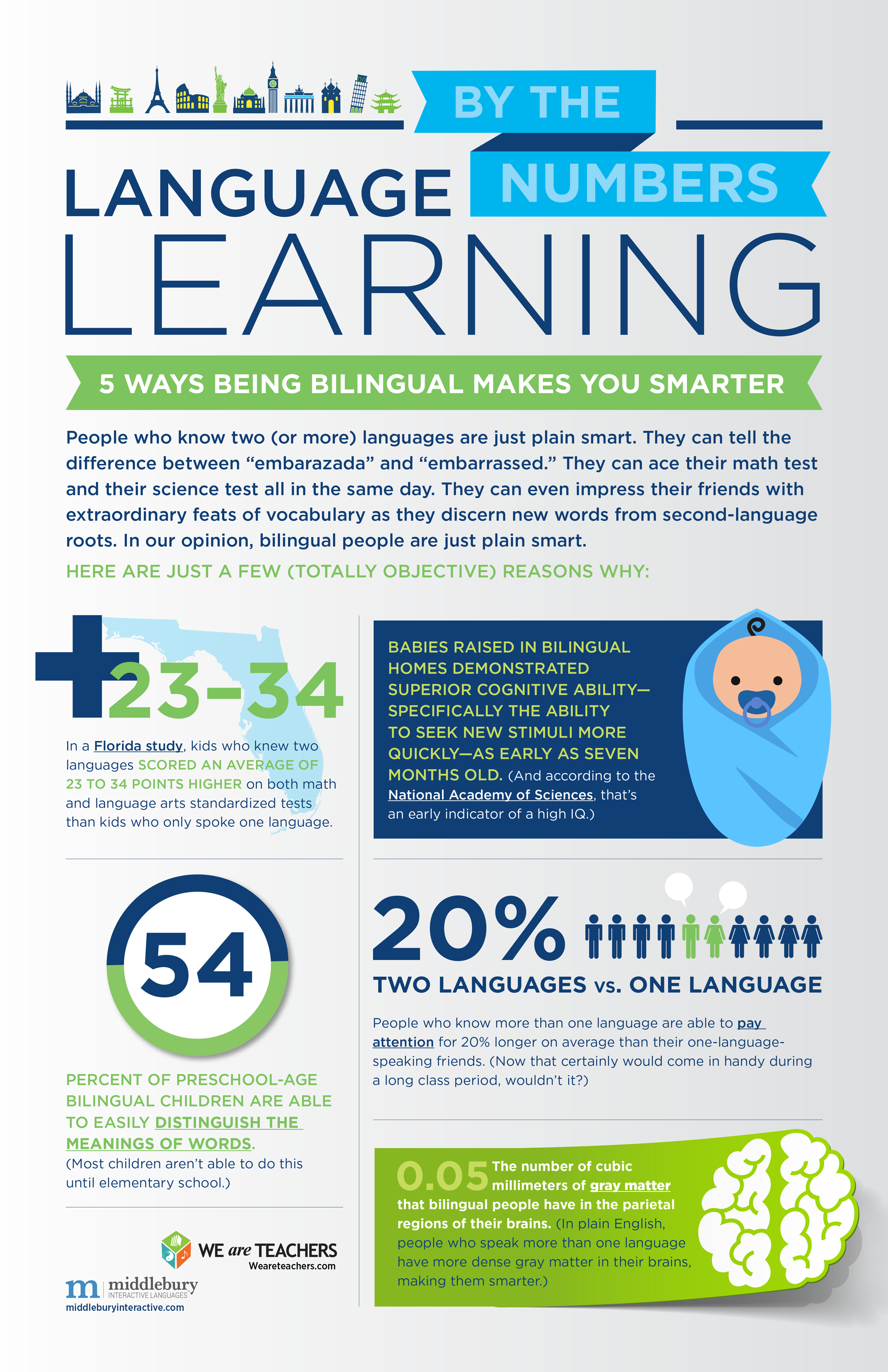 Classroom Poster Ways Being Bilingual Makes You Smarter - 5 main languages of the world