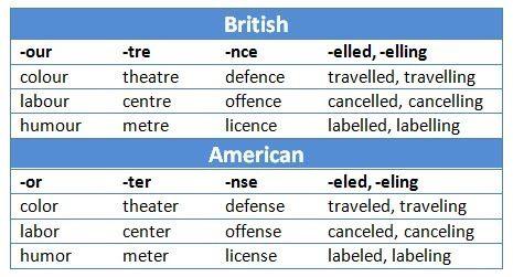 More British English Vs American English Spelling Differences Cercas