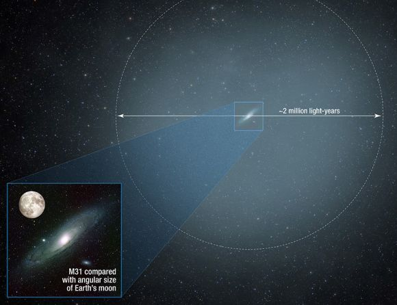 Andromeda's halo is gargantuan. Extending millions of light years, if we could see in our night sky it would be 100 times the diameter of the Moon or 50° across! Credit: NASA