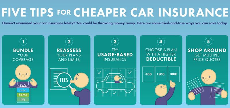 Cheap car insurance how to get the cheapest car