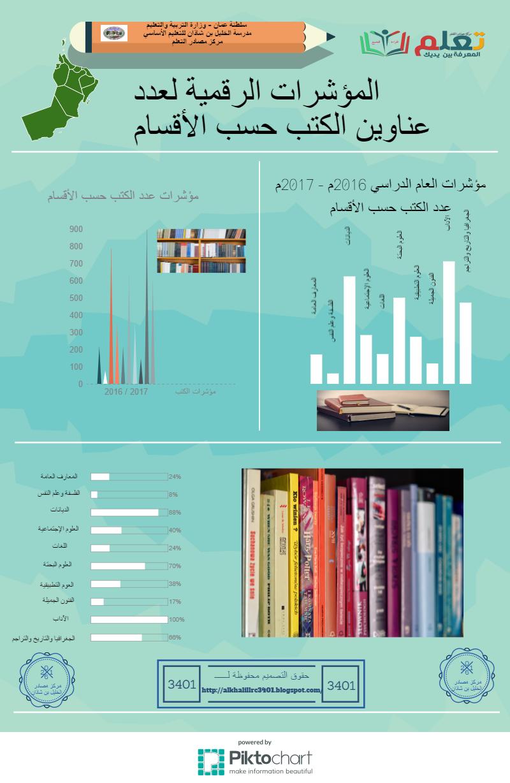 عدد الكتب حسب الأصول العشرة في ديوي Bar Chart Chart Power